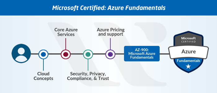 New Microsoft Azure Certifications Path In 2019 Updated Whizlabs Blog Microsoft Azure Work Experience