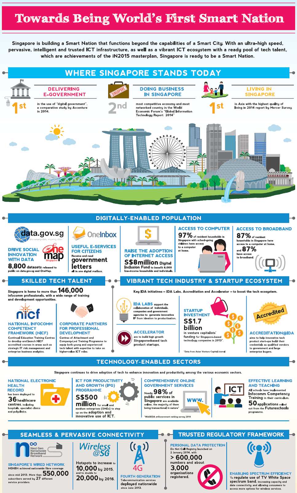 Singapore Unveils Plan In Push To Become Smart Nation Smart City Singapore How To Become Smarter