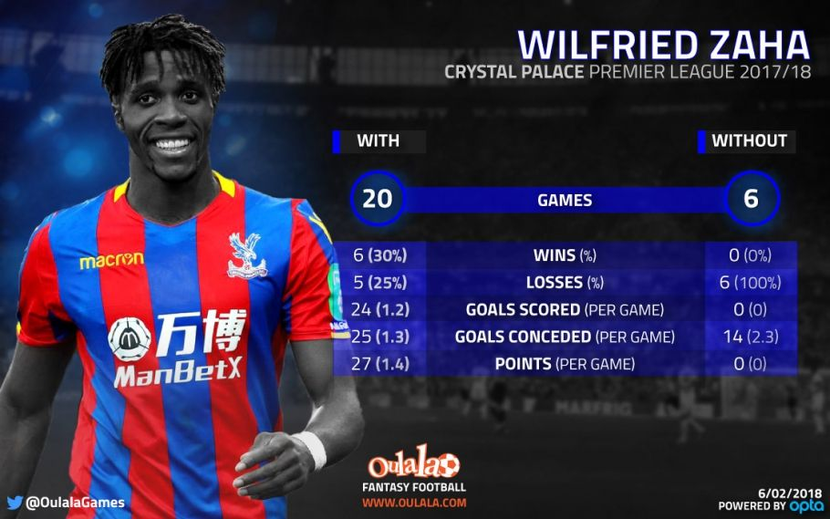The Wilfried Zaha Stats Crystal Palace Fans Won T Want To See With