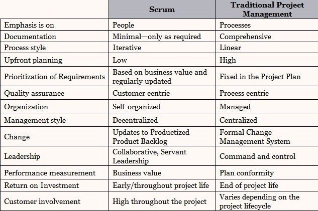 Scrum vs traditional project management project for Agile vs traditional project management