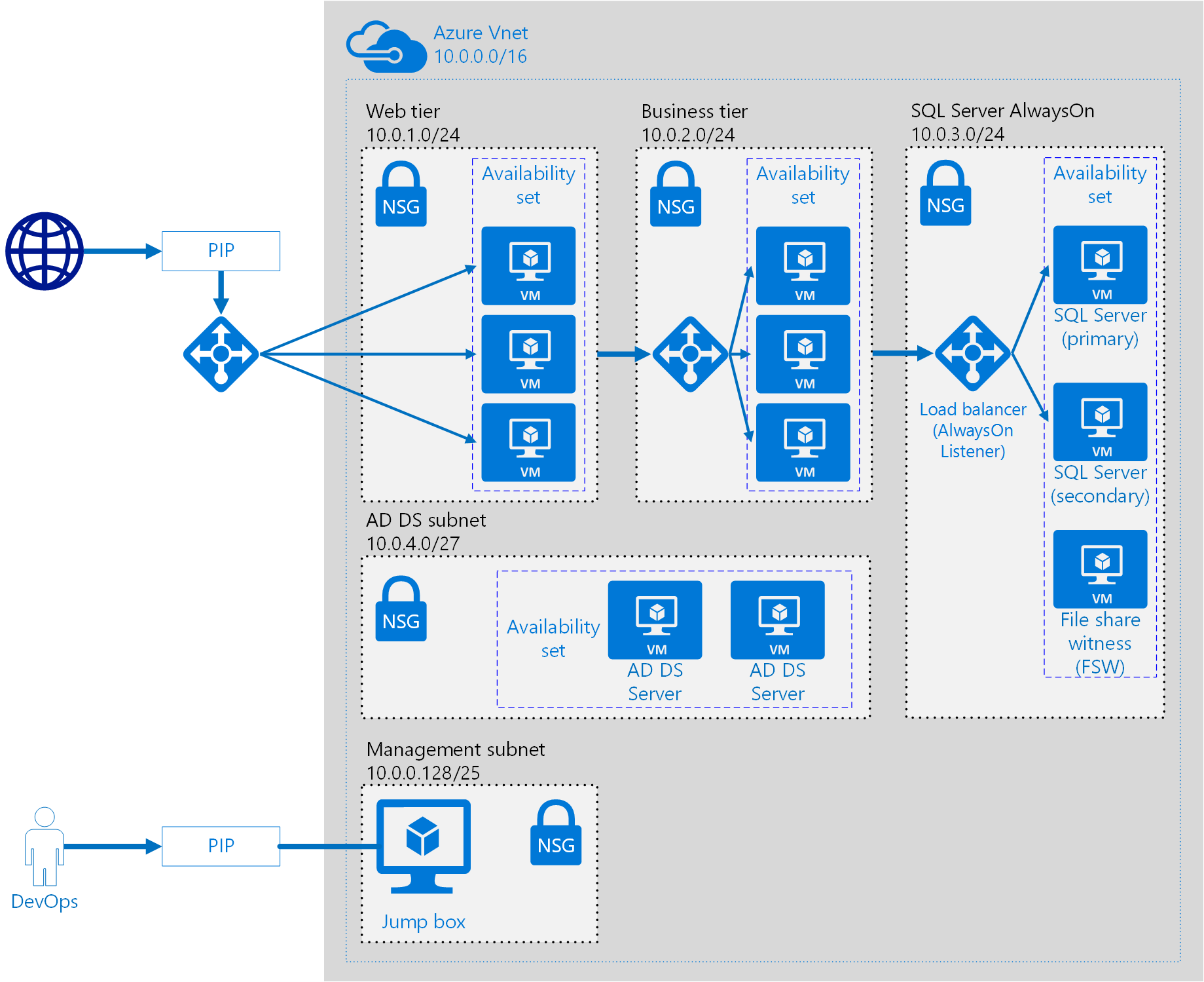 Ntier architecture using Microsoft Azure Azure
