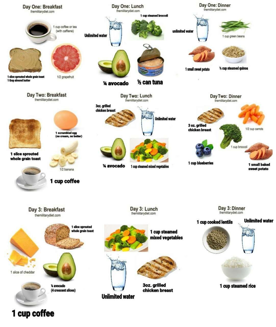 diete militare