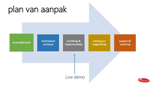 Image result for plan van aanpak template | plan van aanpak