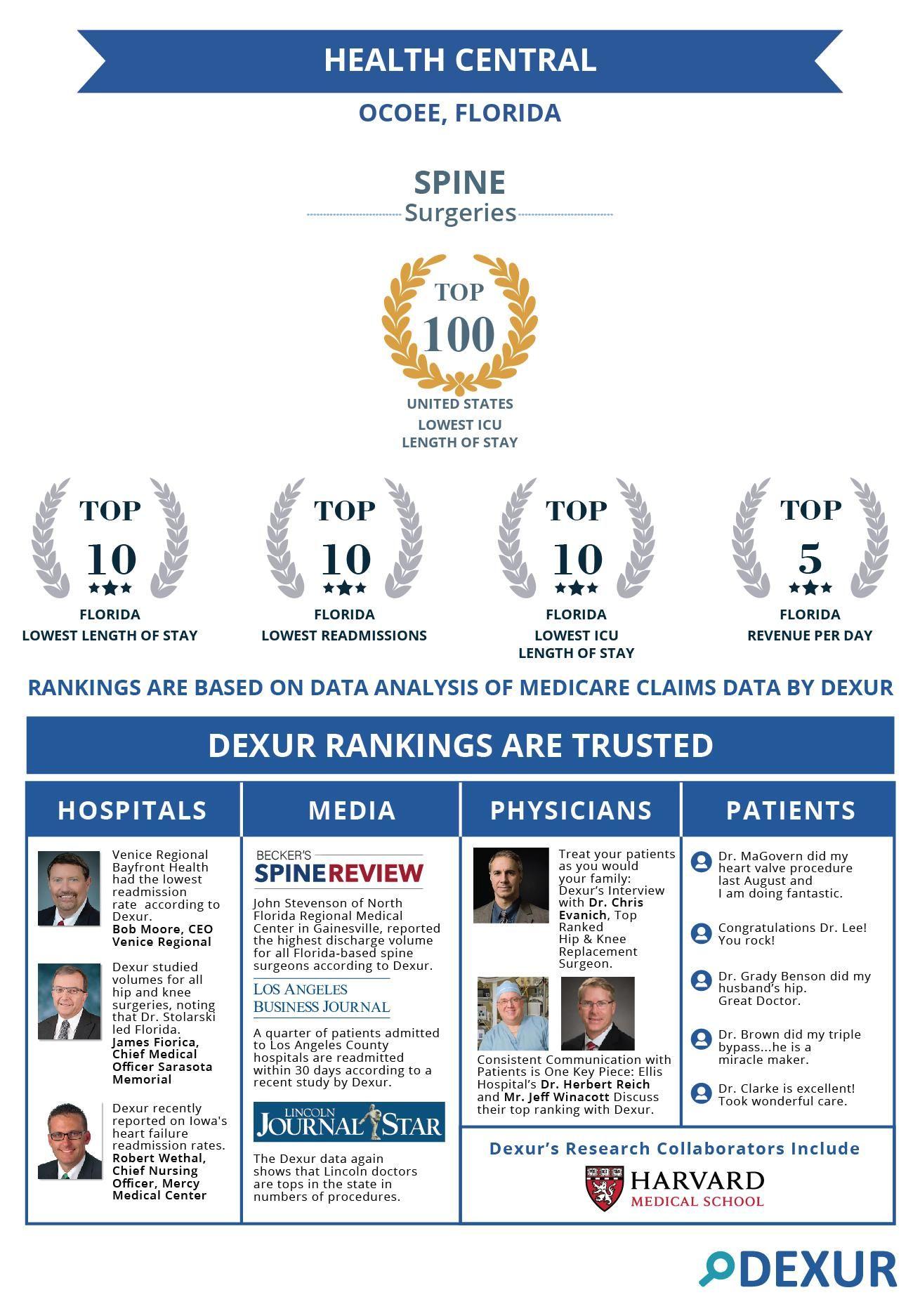 Health central ocoee fl top ranked hospital for spine