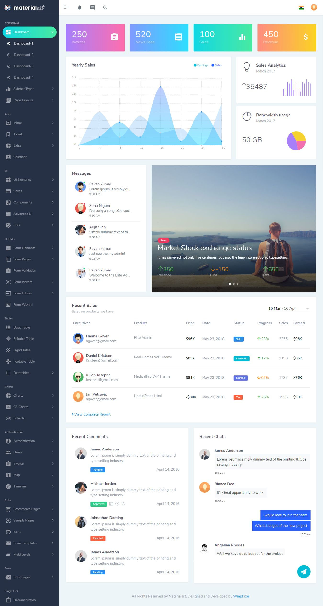 Powerful Material Admin Html Template Is Based On Materialize Css