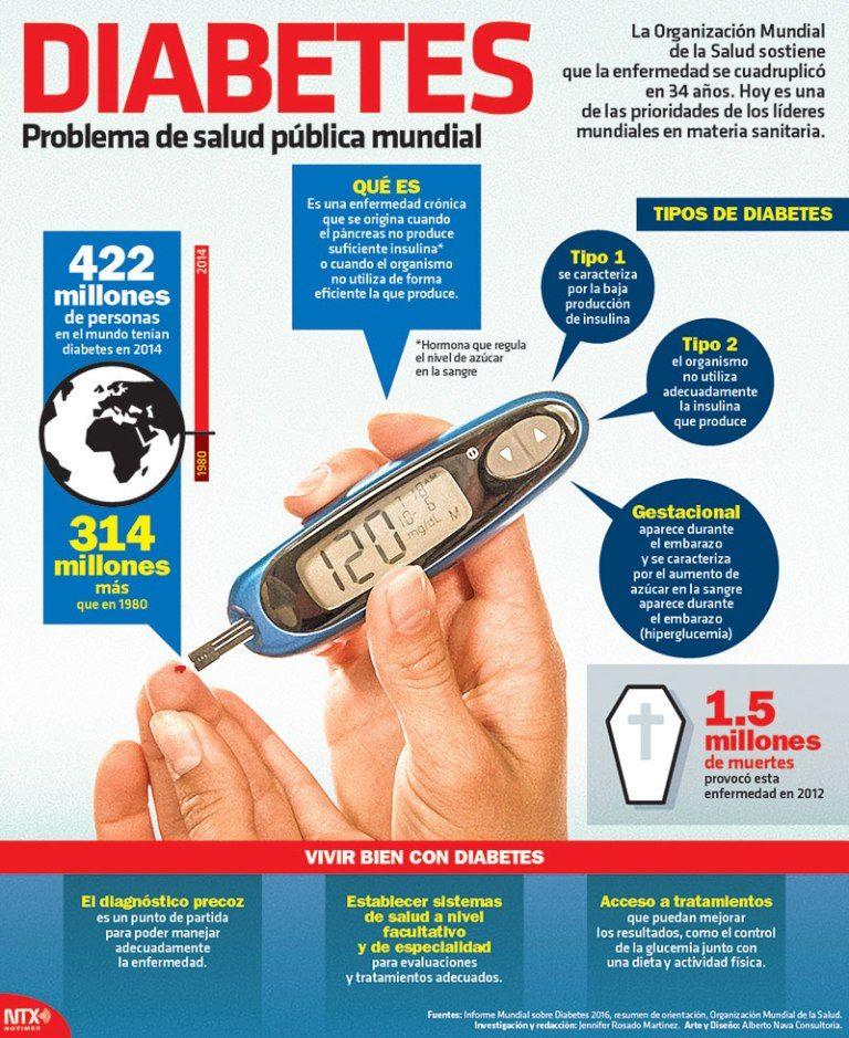 #Infografia Diabetes