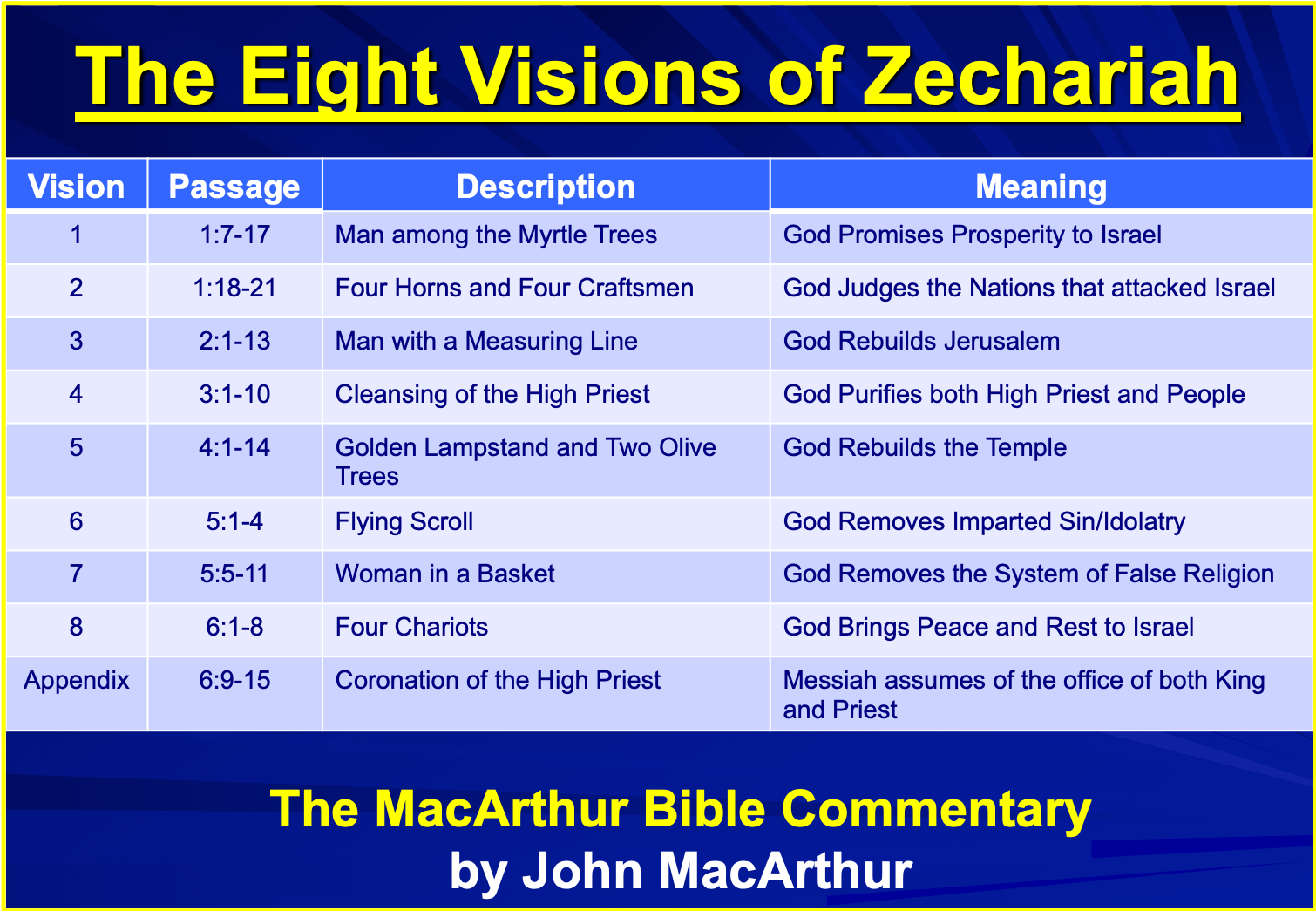 The Eight Visions of Zechariah | Zechariah, Bible study lessons, Bible  study series