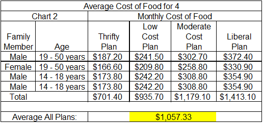 Average Cost Of Groceries For Family Of 4 Food Cost Grocery Budgeting Budgeting