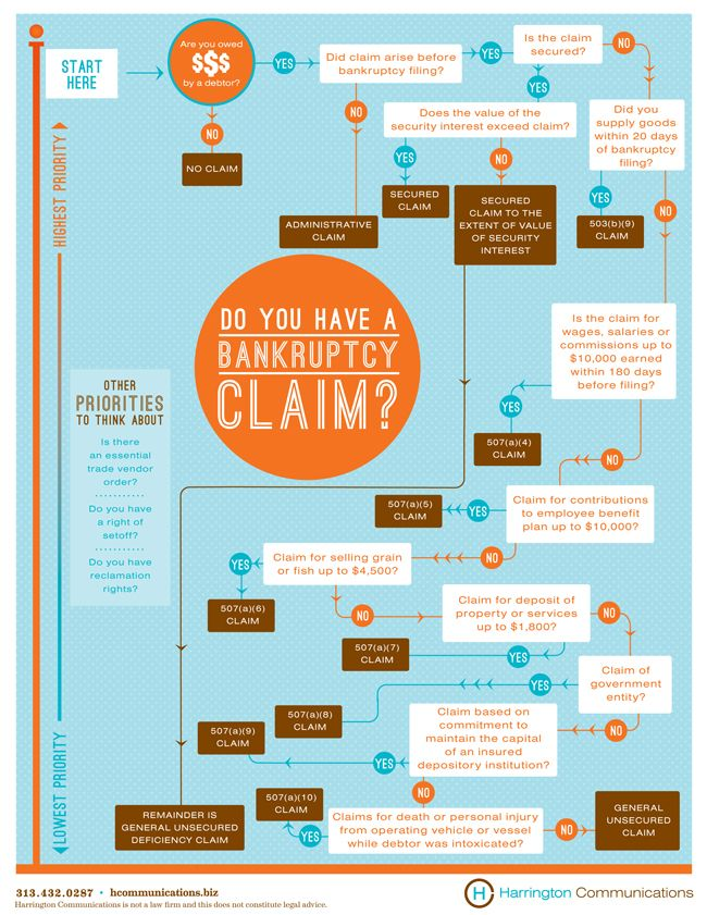 Bankruptcy flow chart created by harrington communications http hcommunications also best images on pinterest info graphics flowchart rh