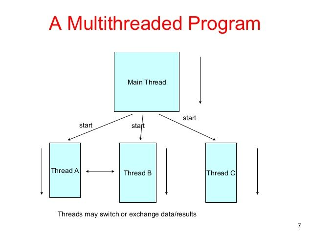 How to Create a Thread in Java?Thread class offer constructors and ...