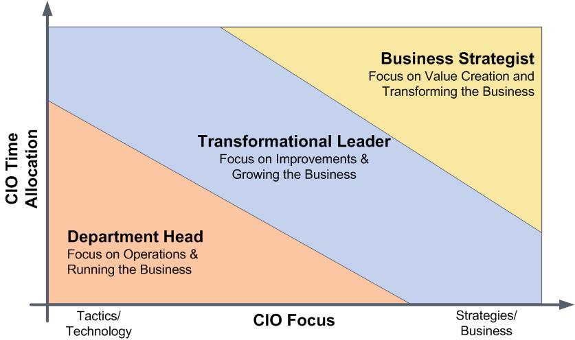 10 It Governance Ideas Leadership Business Leader Enterprise Architecture