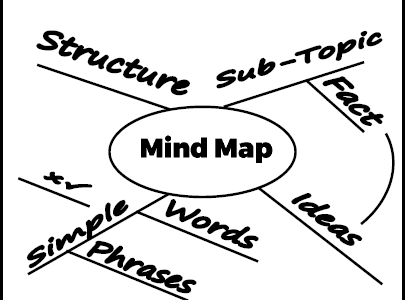 Mind Mapping Activity