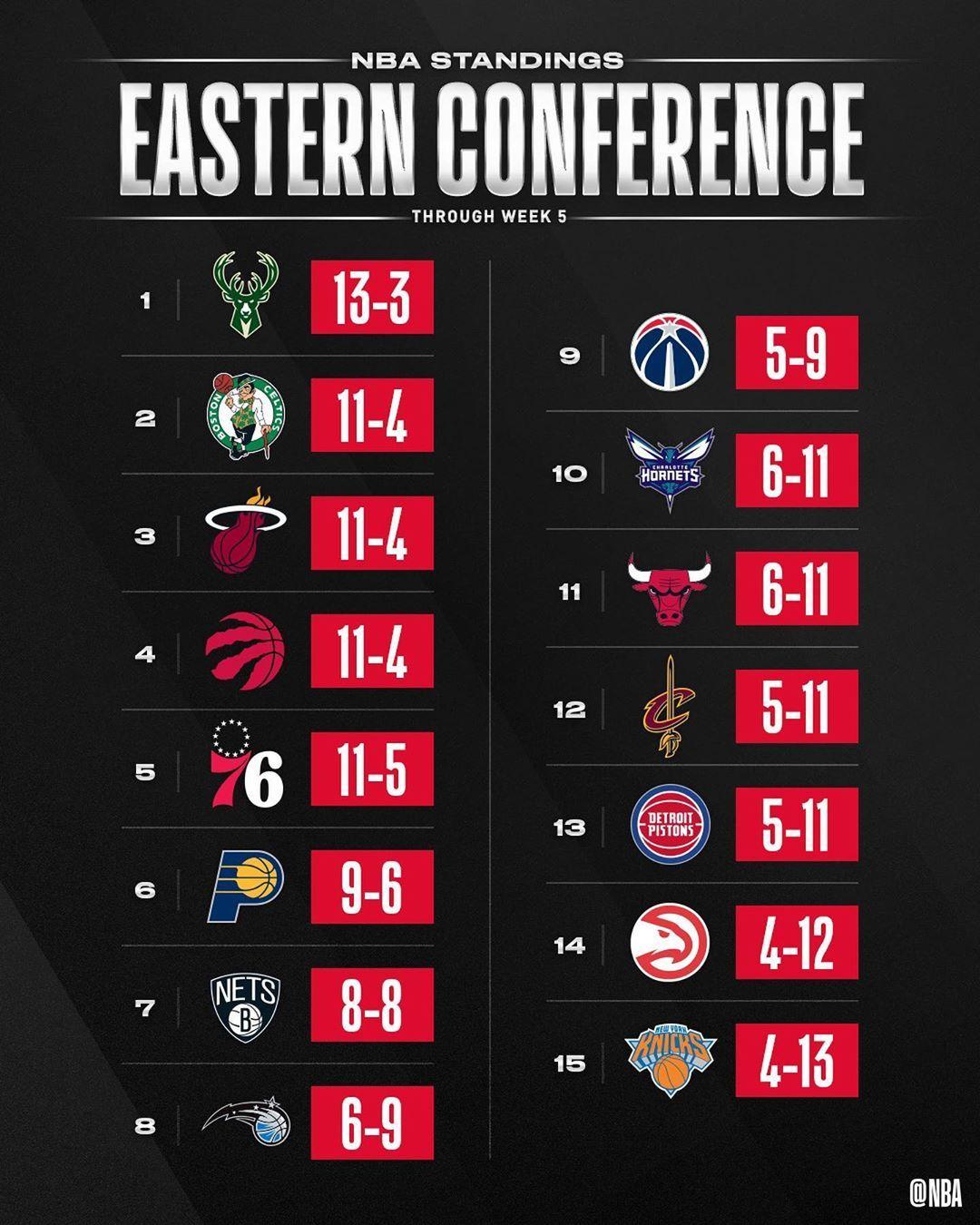 NBA the NBA STANDINGS through Week 5's action Nba