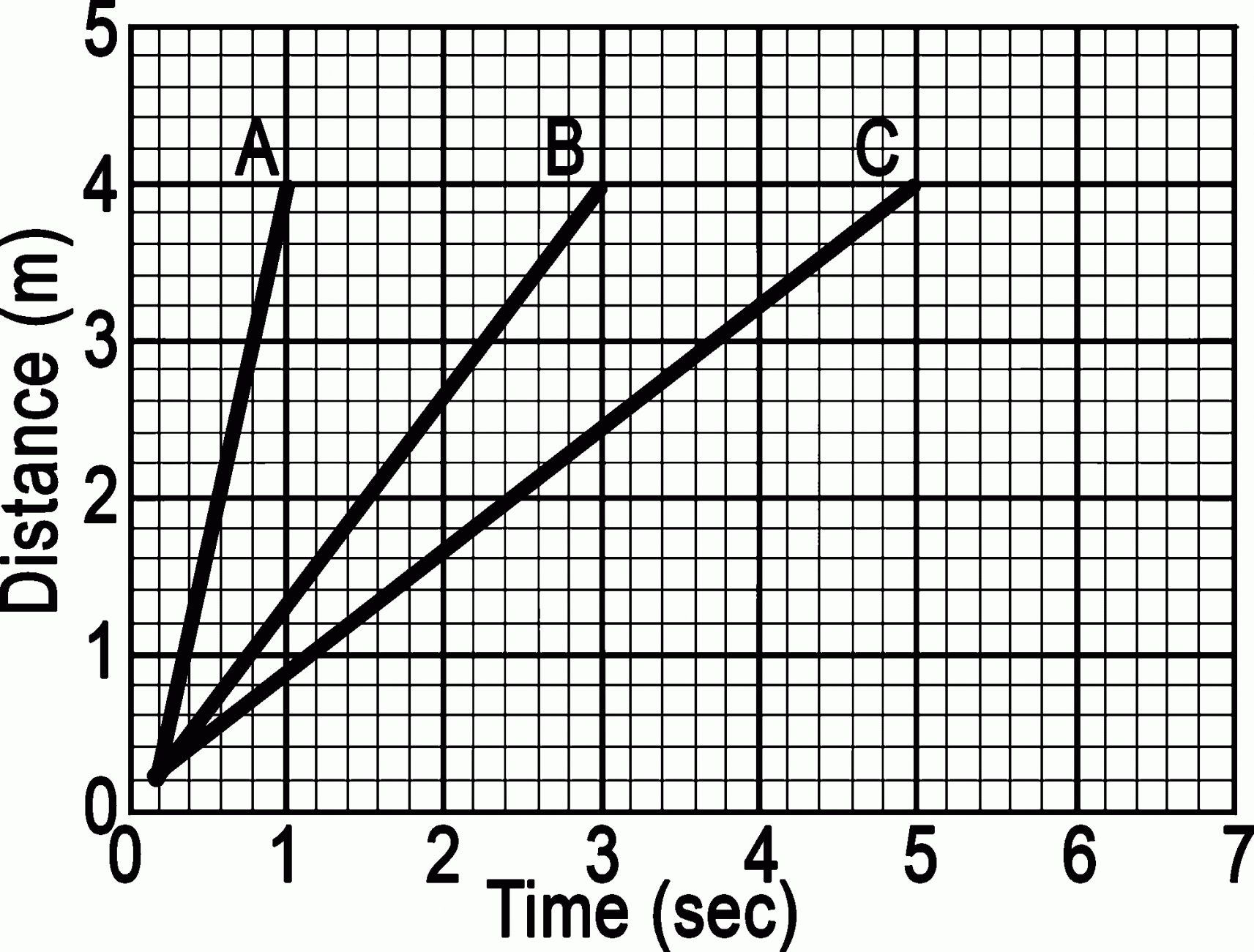Image Result For Worksheet On Distance Time Graph For