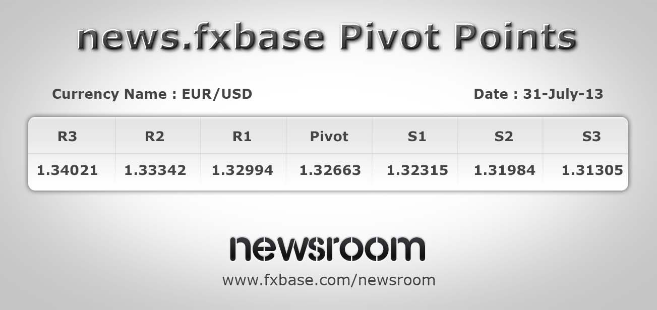 Eurusd Pivot Points 31 07 2013 Http Fxbase Com Newsroom Eurusd