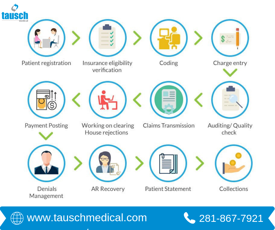 Tausch Medical Is A Leading Provider Of Revenue Cycle Management
