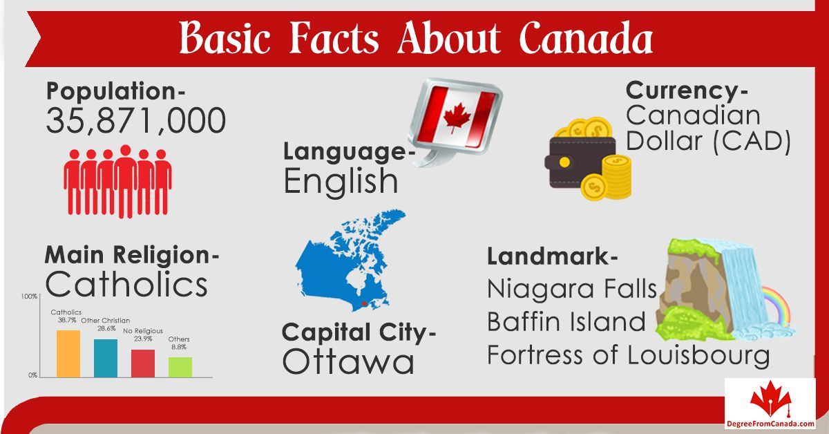 Infographic Studyincanada Canada Via Degreefromcanada  Quote Of
