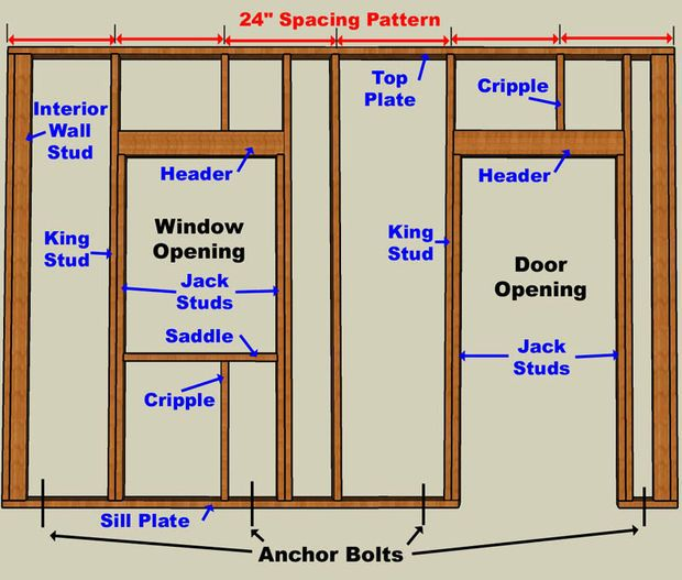 how to frame a garage doorHow to Build a Garage From the Ground Up  Construction Woodwork