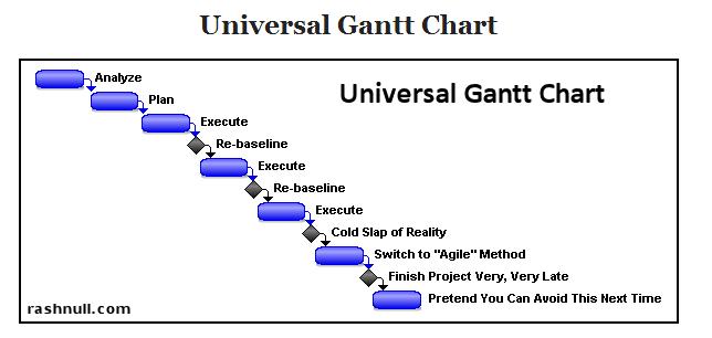 Image result for funny gantt charts
