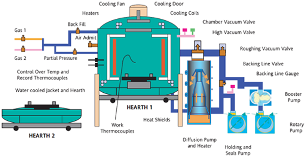 Vacuum Furnace Design And Construction Google Search