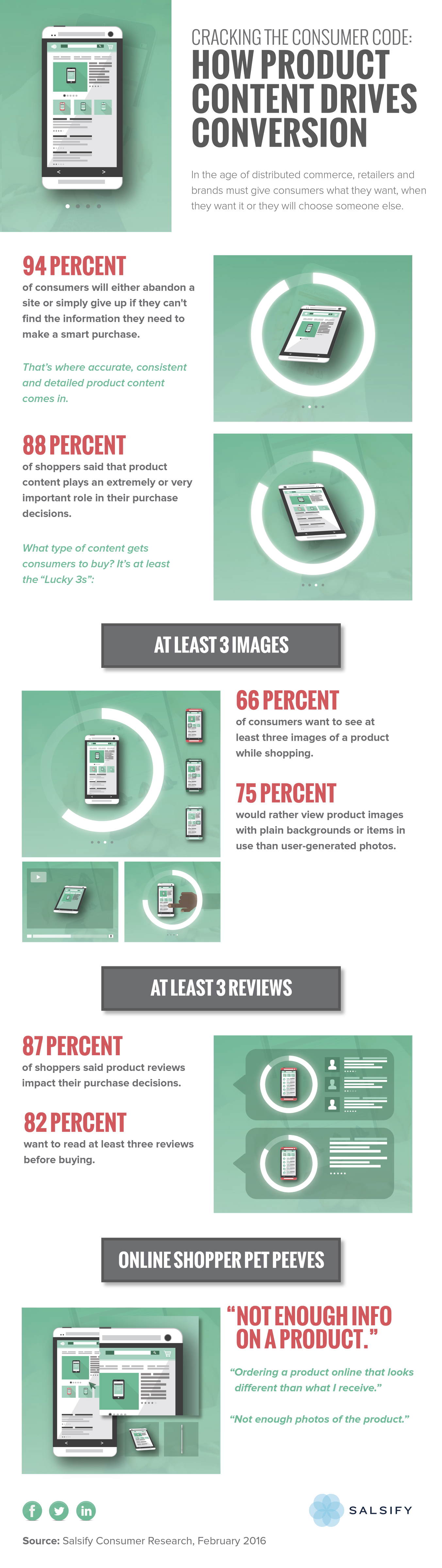 Cracking the Consumer Code: How Product Content Drives Conversion #Infographic