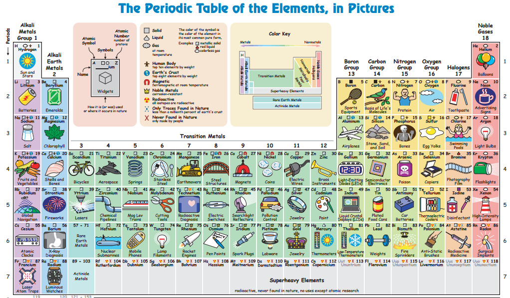 Periodic Table Showing You An Example Of How Each Element Is Used