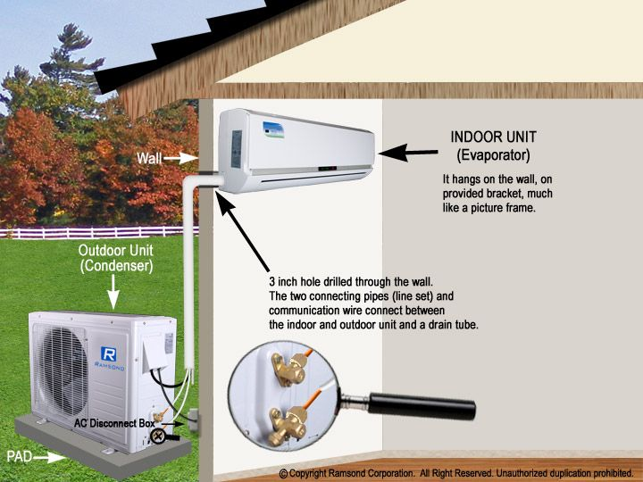 Mini Split Indoor Unit Outdoor How Connected Diagram Google Search Ductless Air Conditioner Ductless Installation