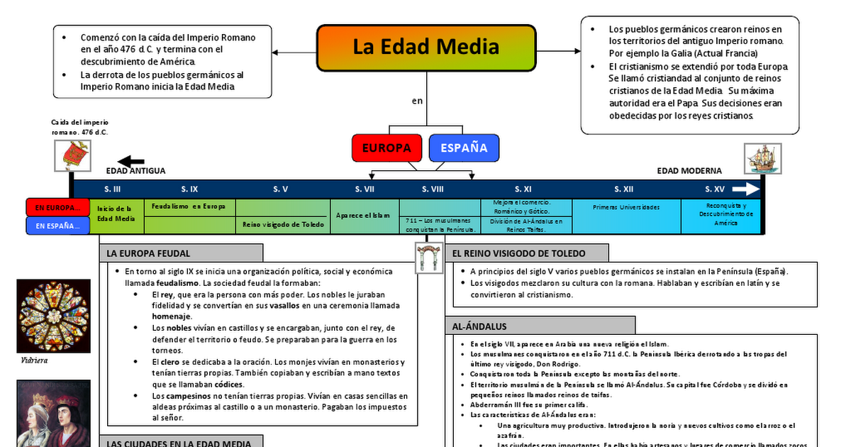 La Edad Media Pdf Periodic Table