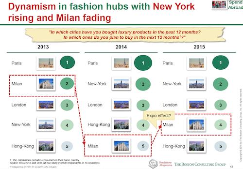 Fashion hubs: Paris de novo no topo das cidades voltadas às compras - Notícias : Distribuição (#458565)