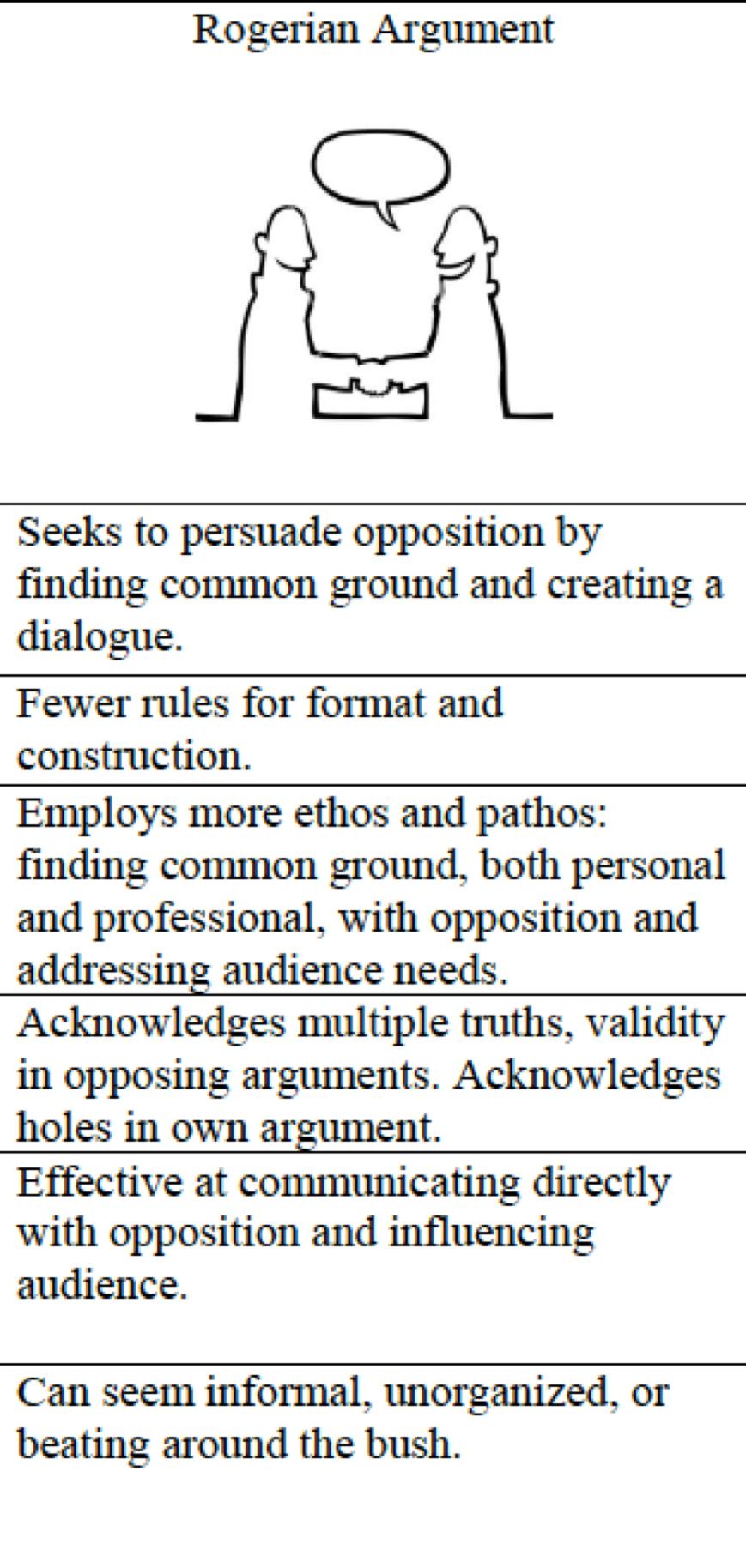 Rogerian argument essays