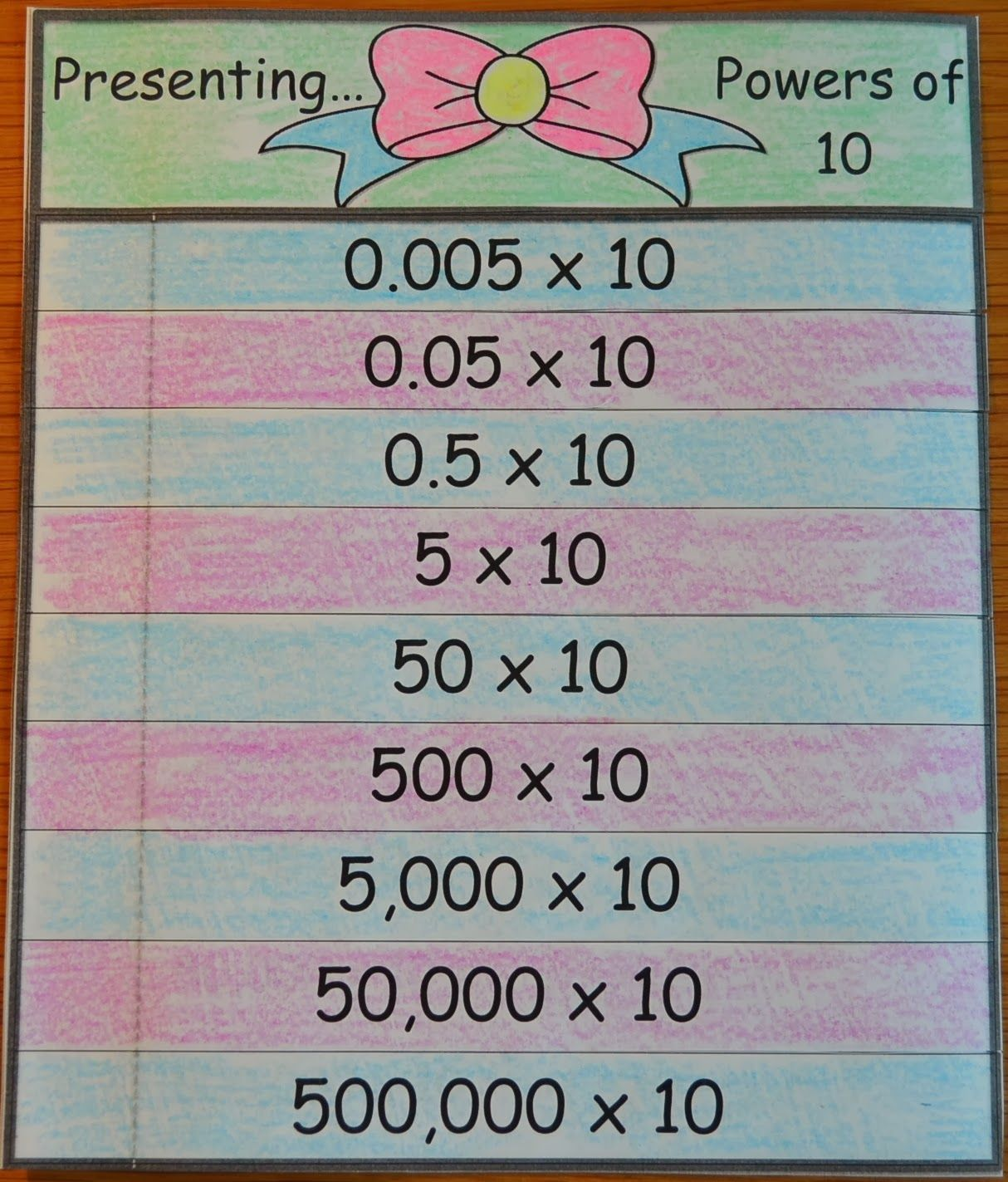 Flap Books: Powers of Ten - multiply & divide whole numbers and ...