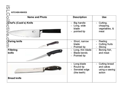 Printables Culinary Arts Worksheets kitchen safety worksheets knives worksheet free esl printable made by culinary arts classroom pintere