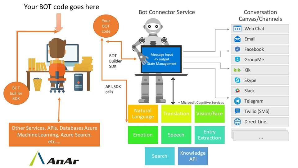 Pin by AnAr Solutions on Technology Sms language