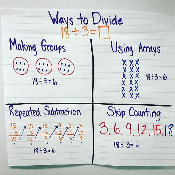 Division strategies anchor chart! Great for math covering groups ...