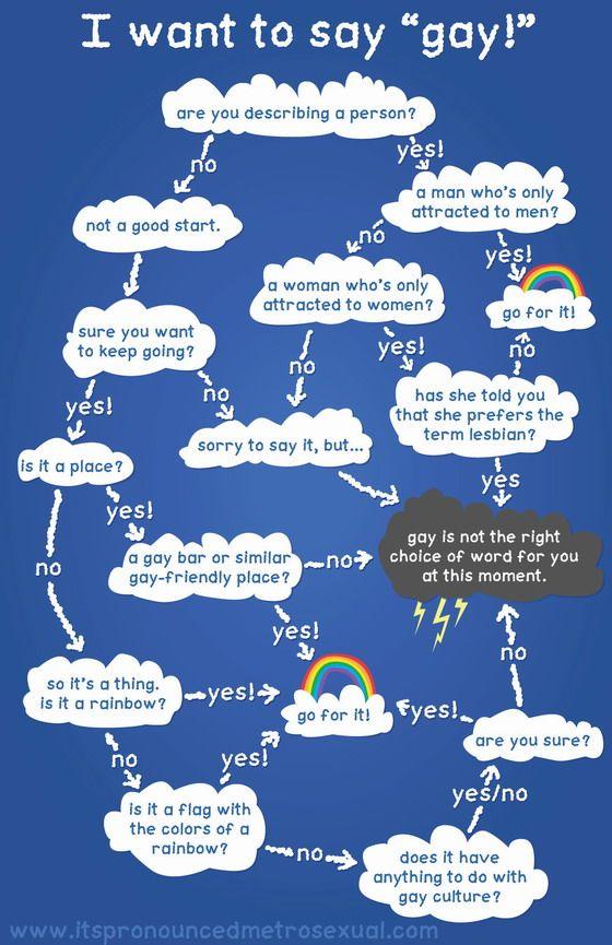 I Want To Say Gay Flowchart Internet Pinterest Flowchart - flow chart word