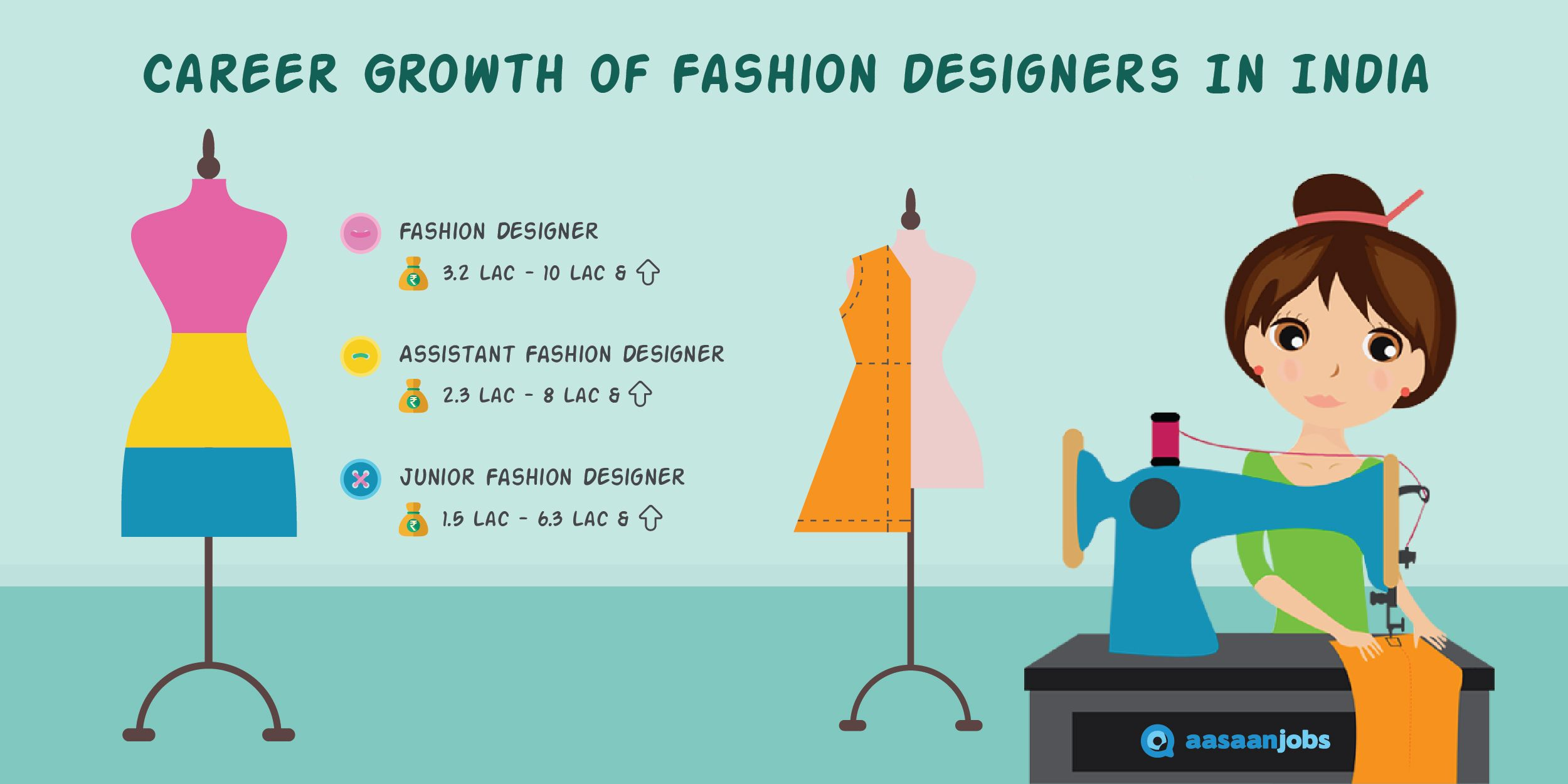 2 Fashion Designer Jobs August 2020 Fashion Designer Openings Aasaanjobs Fashion Design Jobs Career In Fashion Designing Fashion Design