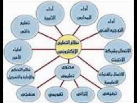 التعليم الالكتروني Arabic Resources Education Pie Chart