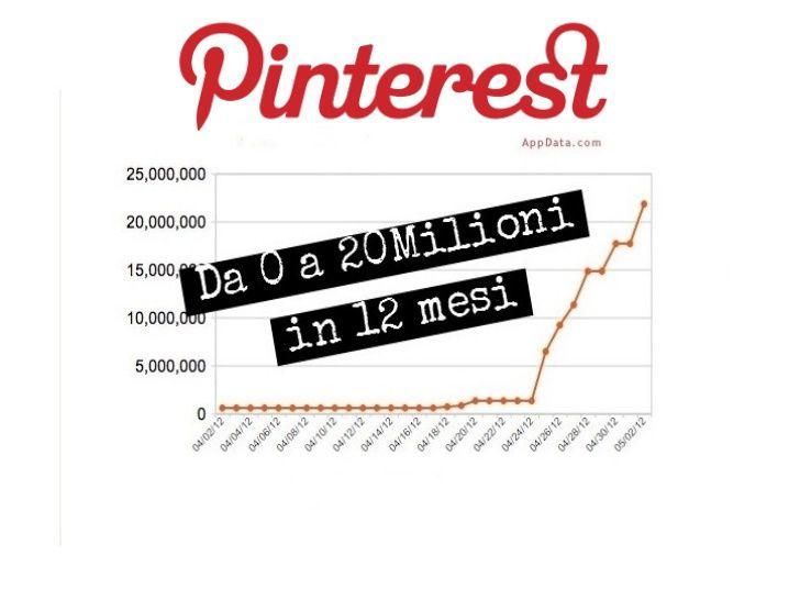 il successo di #pinterest. Da 0 a 20 milioni di utenti in 12 mesi by Pierluigi Casolari - per @Futura Pagano @Beatrice Nolli @Blog Pinterestitaly