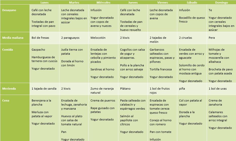 Dieta De 1500 Calorias Para Diabeticos Buscar Con Google Diabetes Recetas