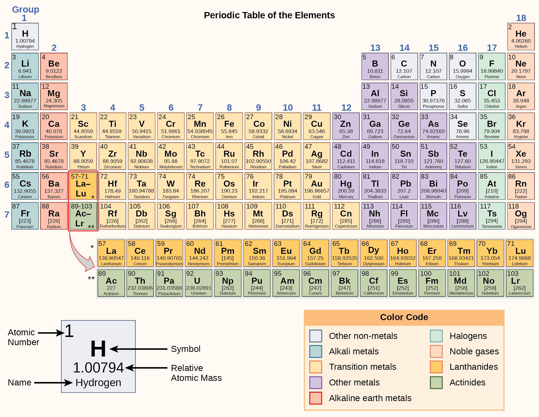Describe Periodic Table Essay