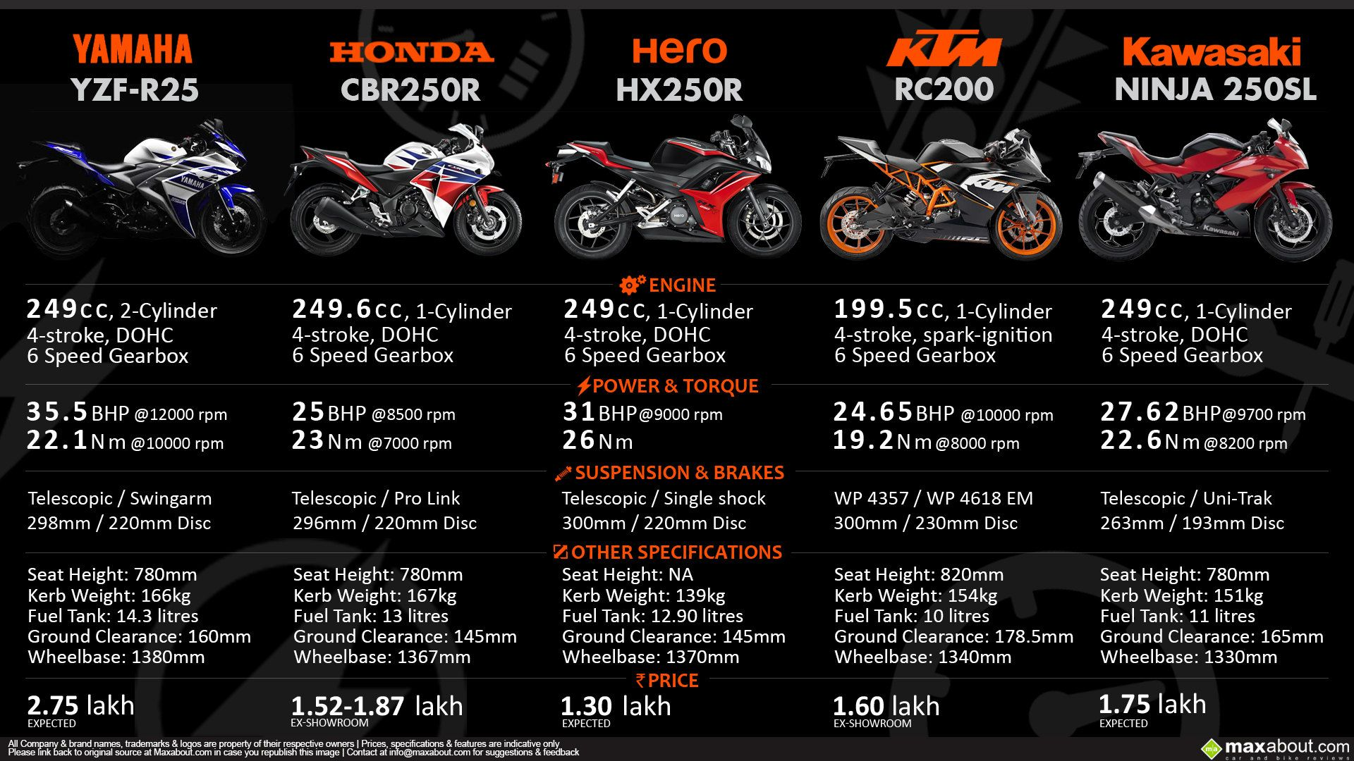 Fun Quarter Litre Bikes Compario Bike Prices Motorcyle Bike