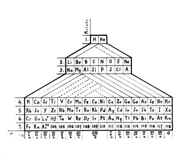 Carnelley Periodic Chart from Edward G. Mazurs Collection