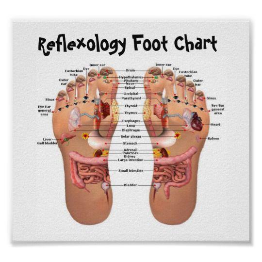 Póster reflexology del pie