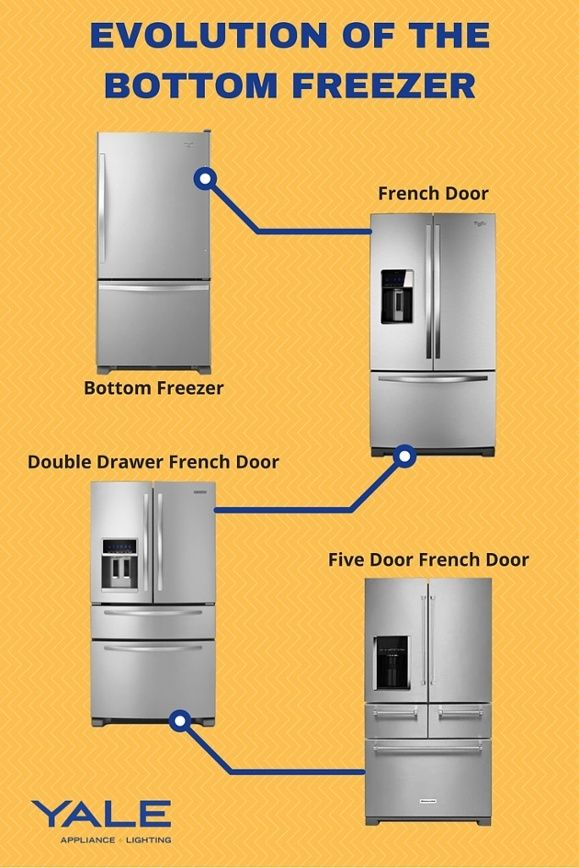 If You Have Been Doing Research On The Purchase Of A Refrigerator Recently,  You May. Bottom Freezer RefrigeratorFrench ...