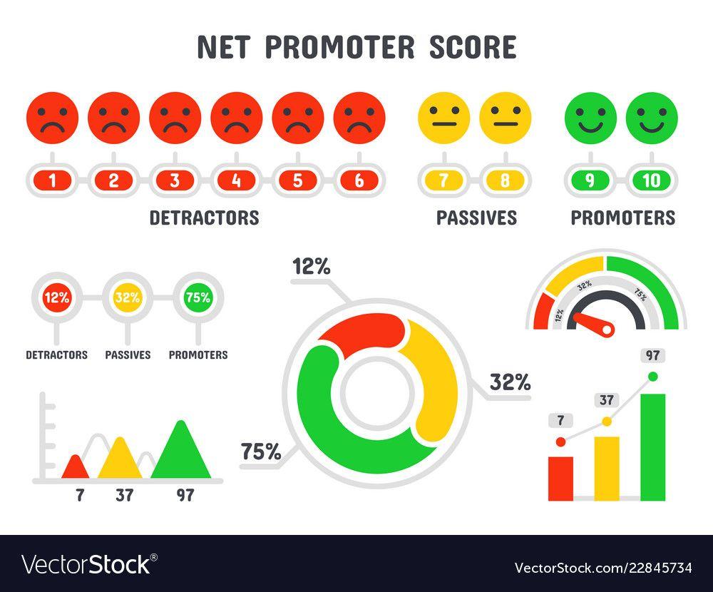 Net Promoter Score Formula Nps Scale Promotion Vector Image Ad Score Formula Net Promoter Ad Text Balloon Text Bubble Powerpoint Charts