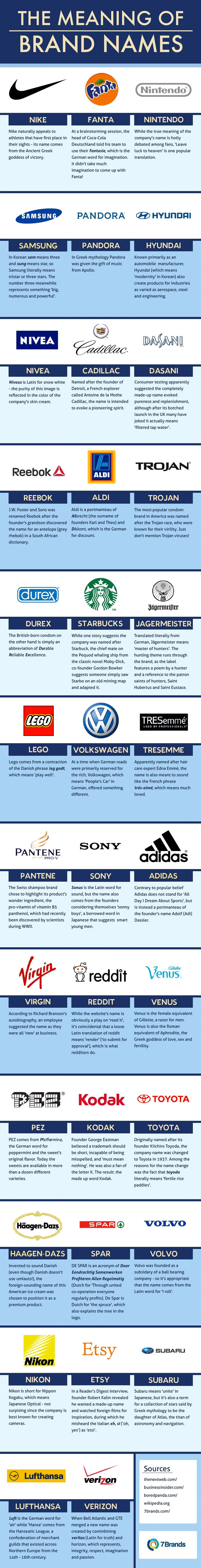 The Meanings Of 35 Famous Brand Names Its social Brand