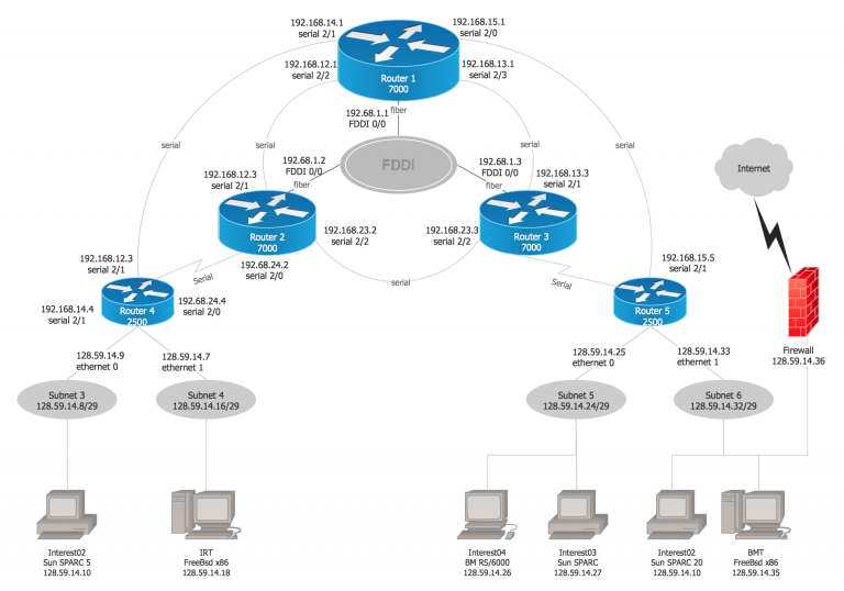 21 Best Sample Of Sample Network Diagram Design Diagram