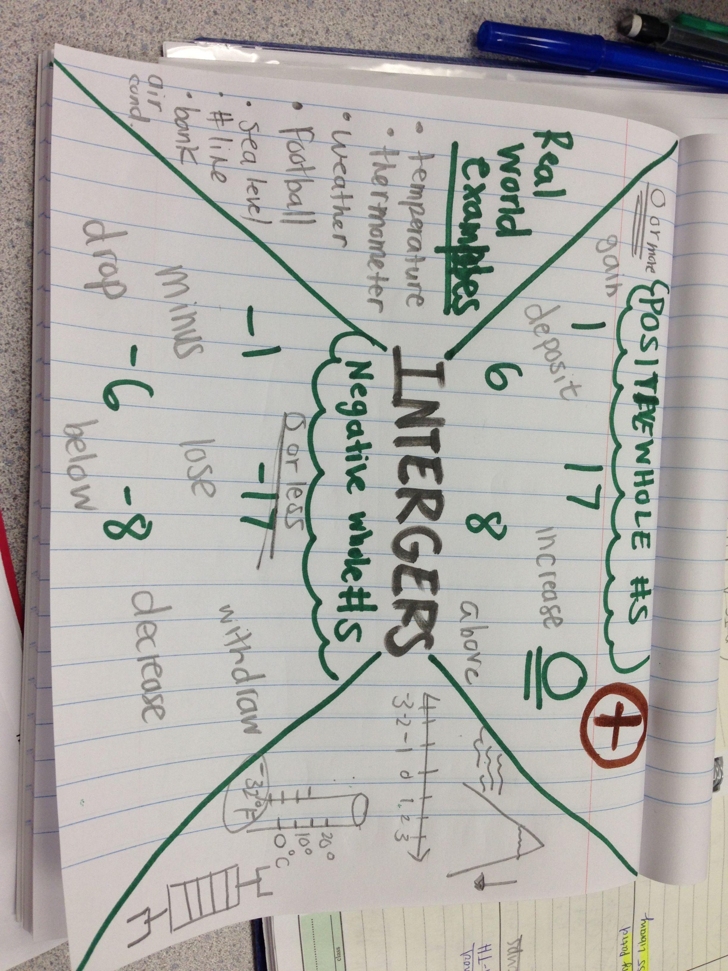 Math integers Math integers, Middle school math fun