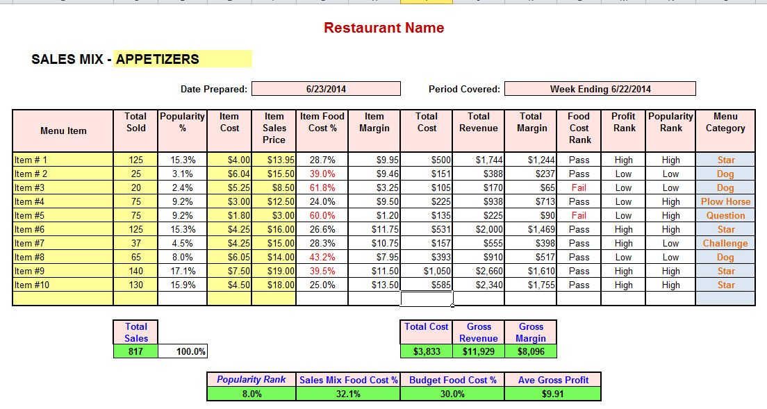 Sales Mix Definition & Menu Mix for Chefs Food cost