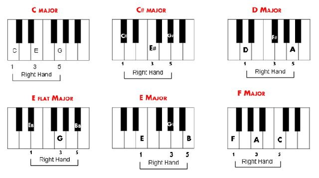 Piano Chord Chart Via The Dubspot Blog  Audio Visual Reference